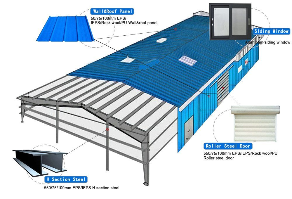 sandwich s31 WELLCAMP, WELLCAMP prefab house, WELLCAMP container house steel shed prices